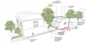 Laneway homes Objectives